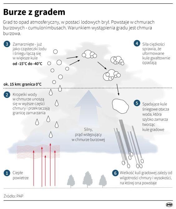 Jak powstają burze z gradem (Maria Samczuk, Małgorzata Latos/PAP)