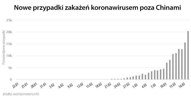 Nowe przypadki zakażenia koronawirusem poza Chinami (tvnmeteo.pl za worldometers.info)